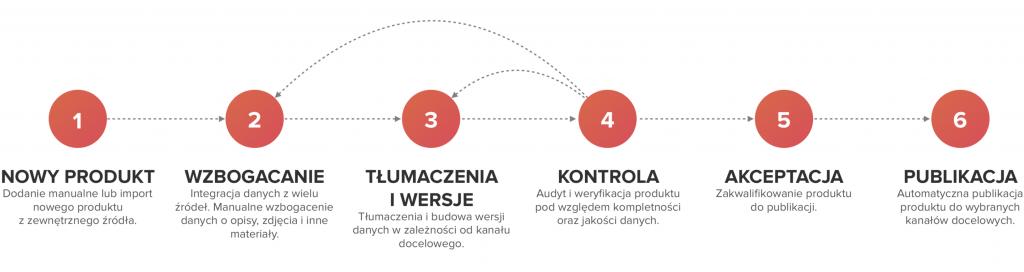 Jak tworzyć opisy produktów – proces